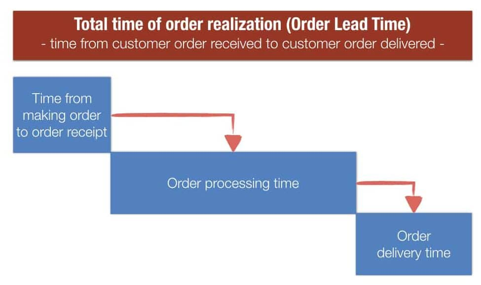 Add More Value - Delivery Time